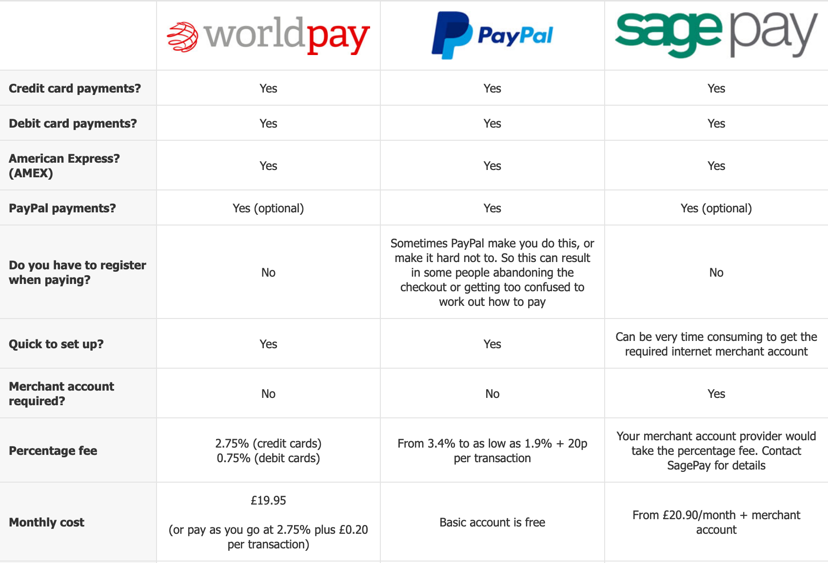 payment providers compared
