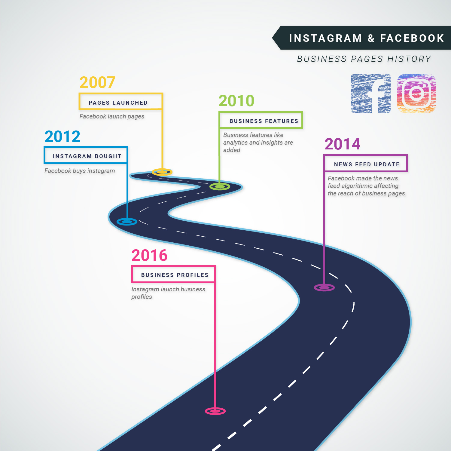 Instagram business profiles timeline